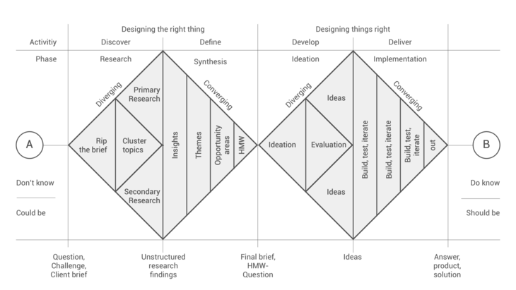 How to apply a design thinking, HCD, UX or any creative process ...