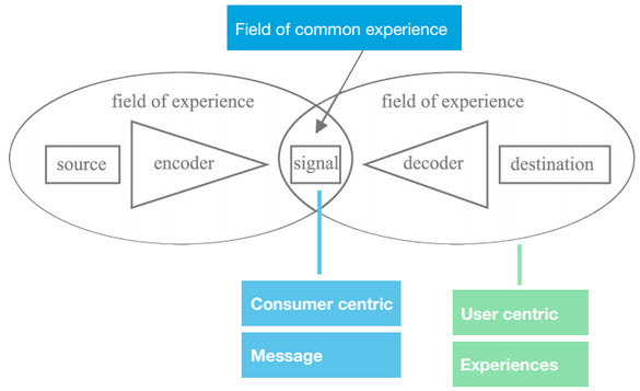 Article field of common experience