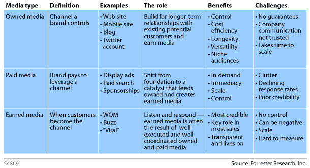Article definition of owned  paid  bought  and earned media
